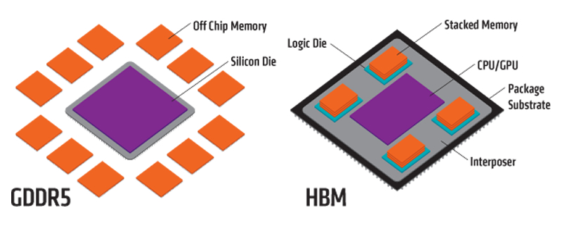 HBM3 and GDDR6 have been detailed at Hot Chips 28