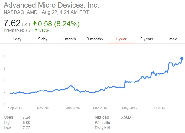AMD's stock has risen by over 330% in the past year