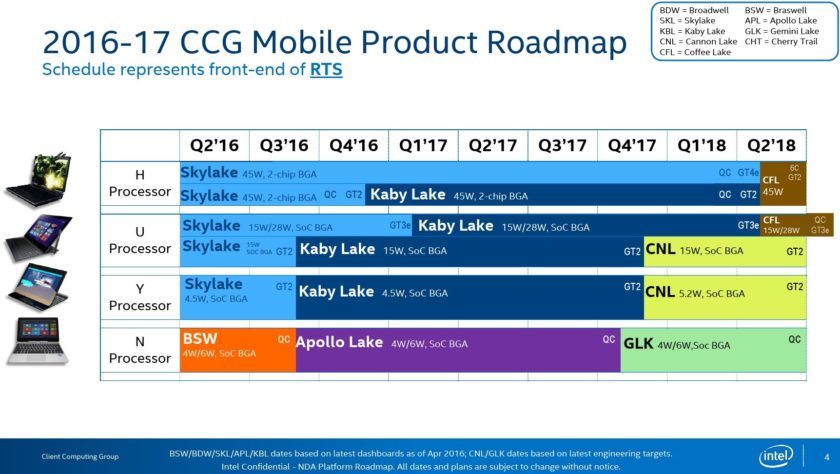 Intel roadmaps show a 6-core Coffee Lake CPU for mainstream CPU sockets in 2018