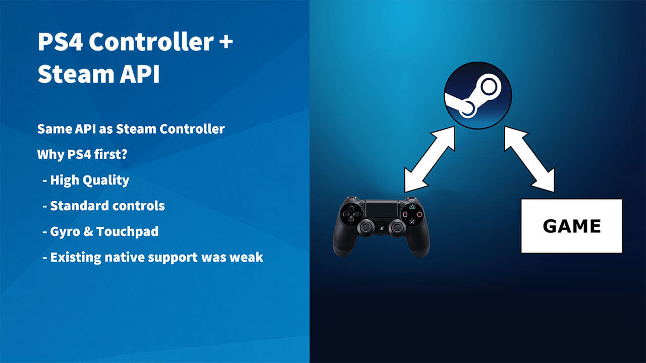 Valve is adding DualShock 4 configuration to Steam