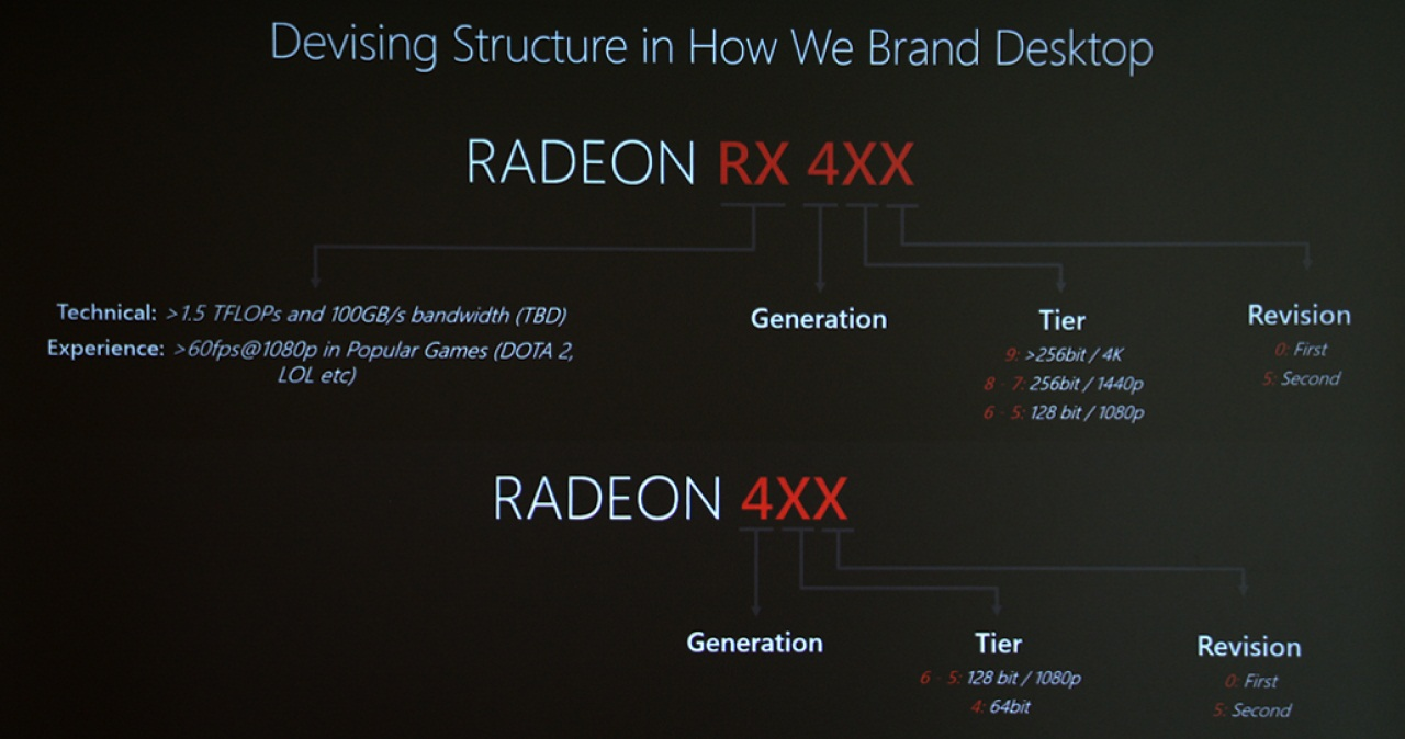 AMD has reportedly created Polaris revisions that are 50% more efficient