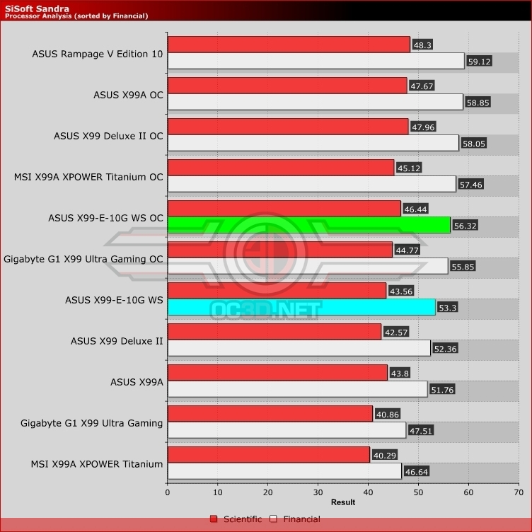 ASUS X99-E-10G WS Review