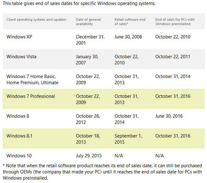 Microsoft stops OEM sales of Windows 7 Pro and Windows 8.1