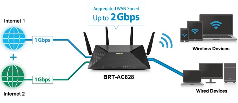 ASUS announces their BRT-AC828 router