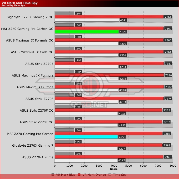 MSI Z270 Gaming Pro Carbon Review