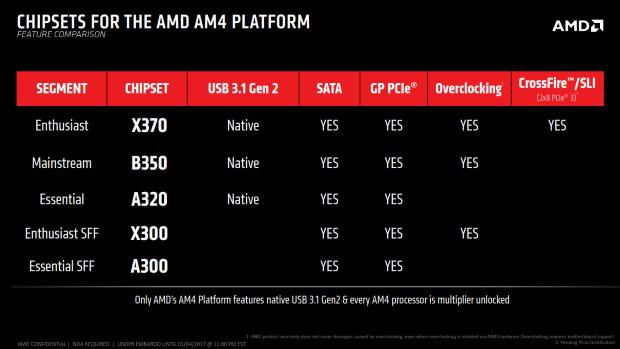AMD reveals the capabilities of their AM4 motherboards