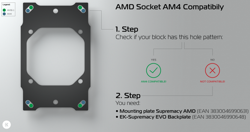 EK releases AM4 compatibility kits for Supremacy Evo series water blocks