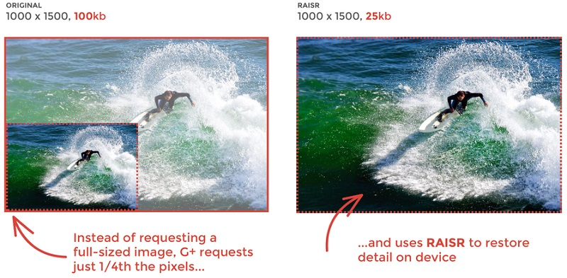 Google creates a new compression tool loads images with 75% less bandwidth