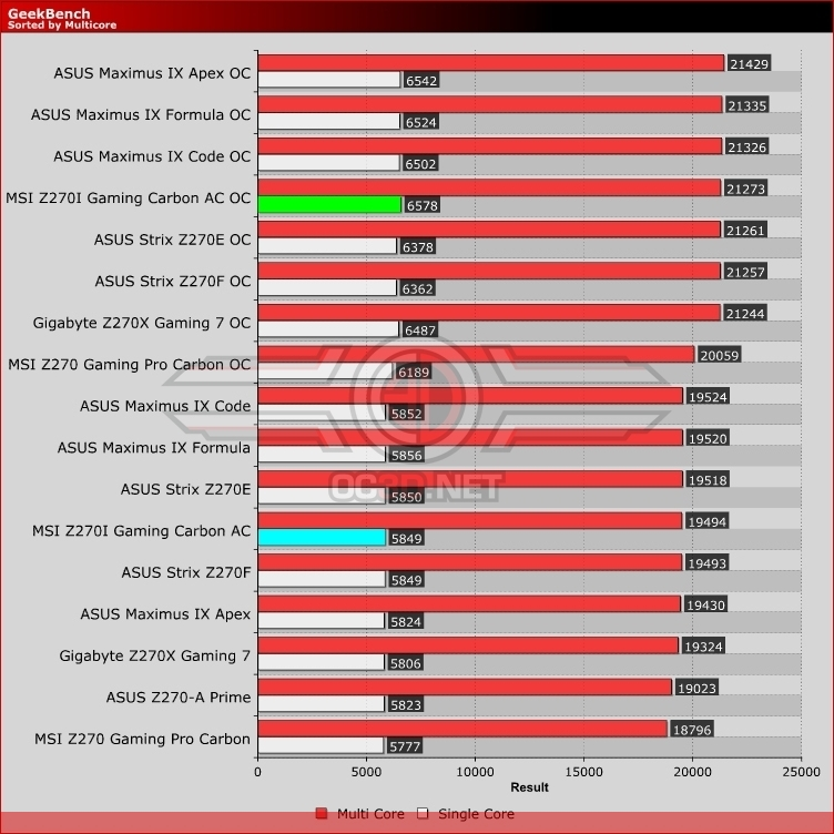 MSI Z270I Gaming Pro Carbon AC ITX Review