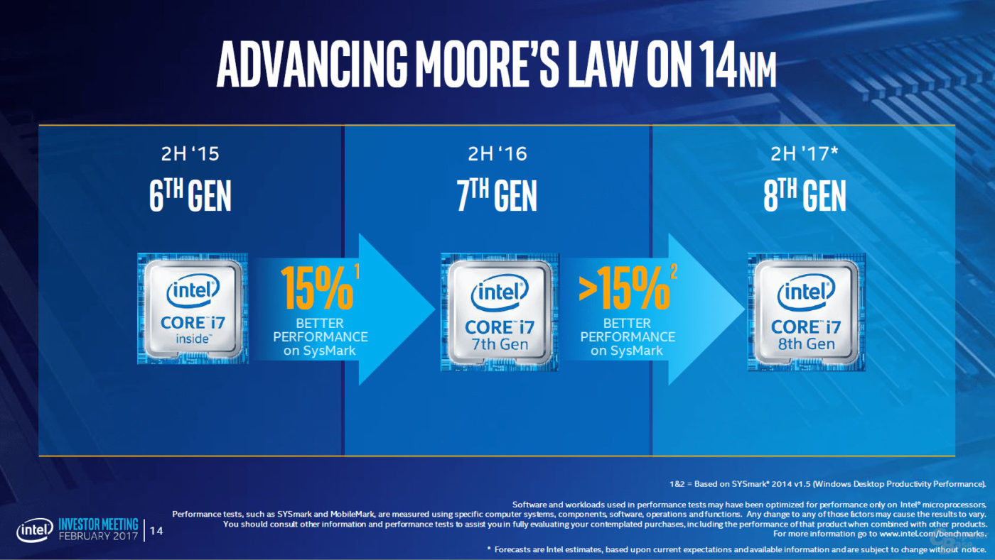 Intel's 8th Generation Cannonlake CPUs with have a 15%+ performance increase over Kaby Lake