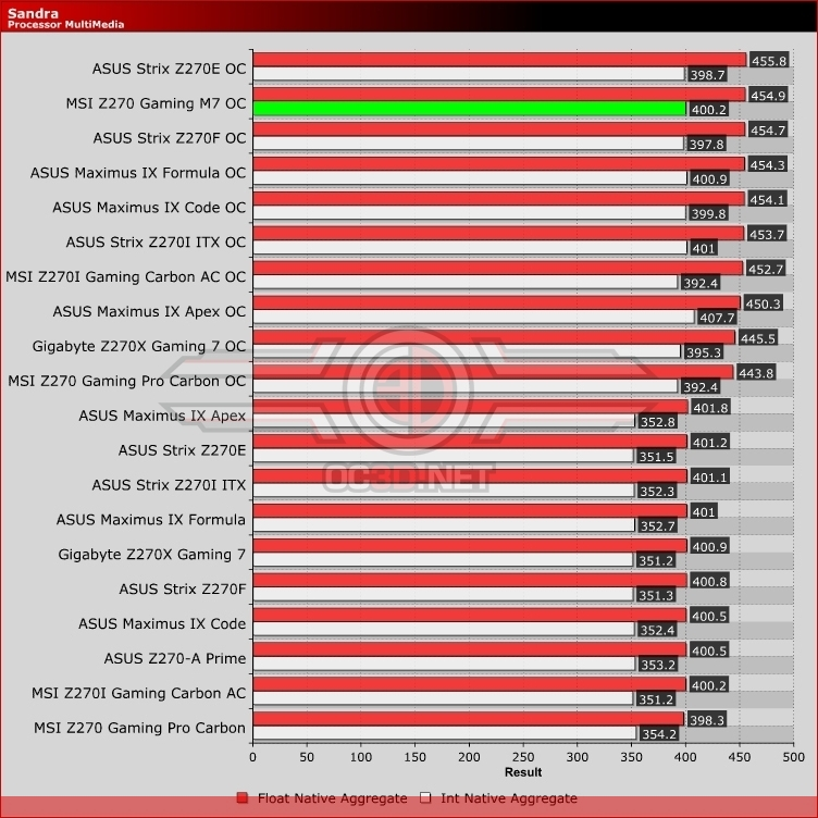MSI Z270 Gaming M7 Review