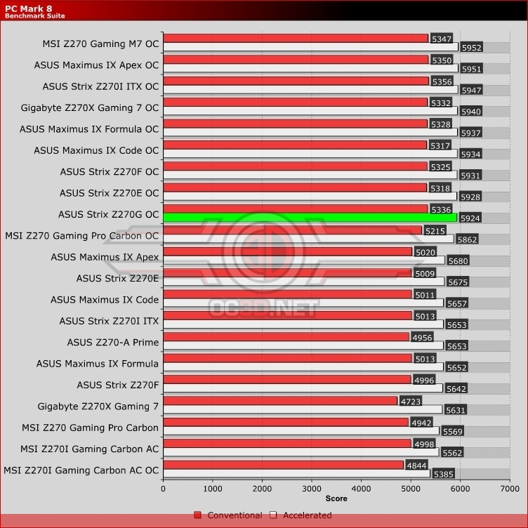 ASUS Z270G Strix Review