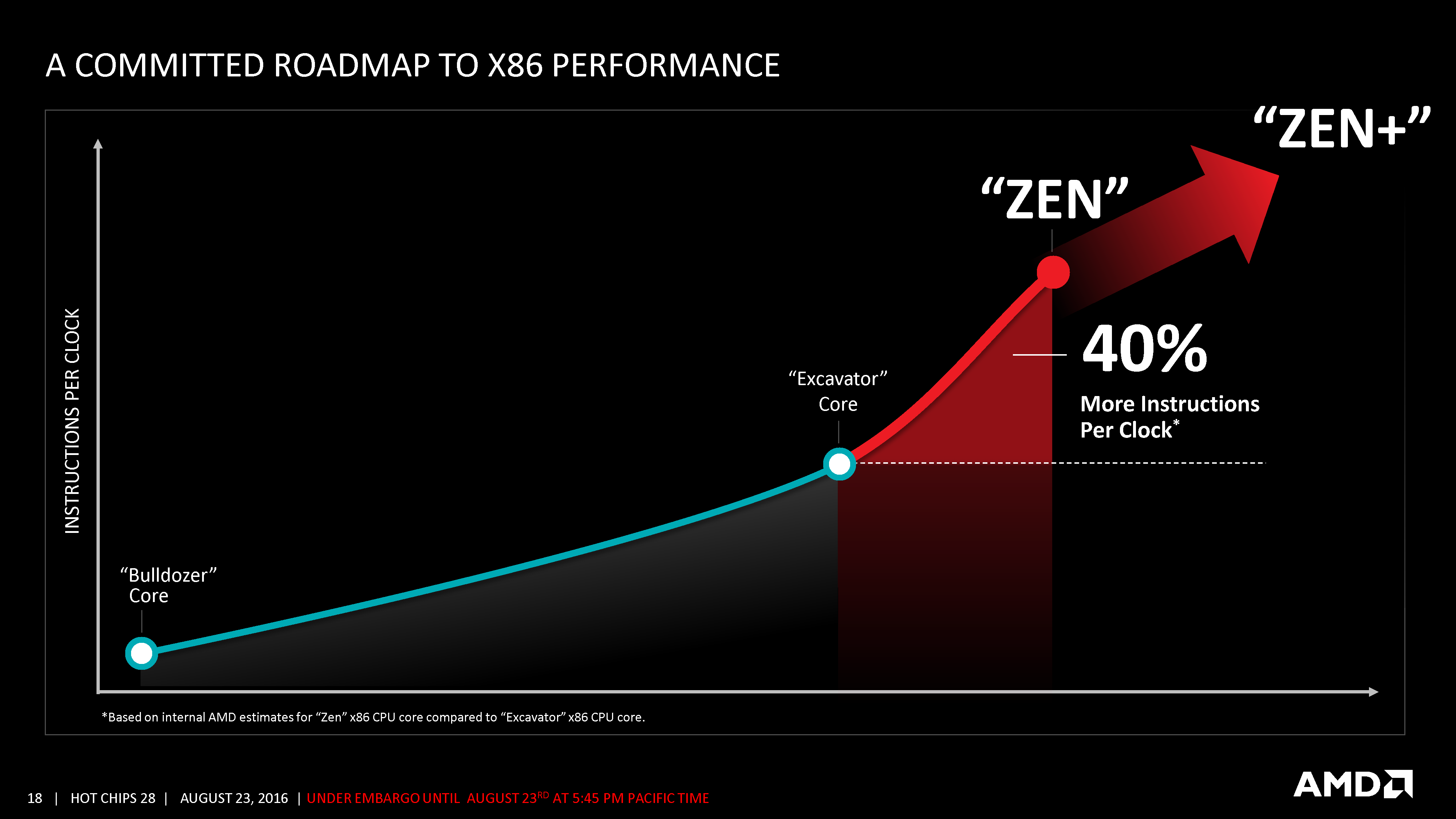 AMD's Zen 2/Pinnacle Ridge architecture is rumoured to be arriving in early 2018