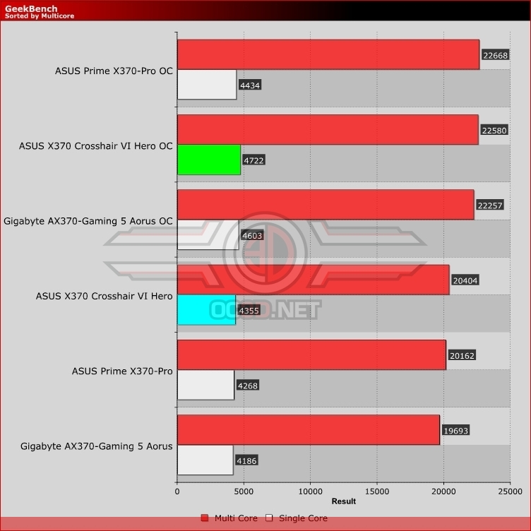 ASUS X370 Crosshair VI Hero Review