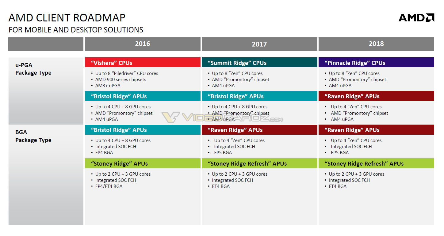 AMD roadmaps detail Raven Ridge APUs and Pinnacle Ridge CPUs