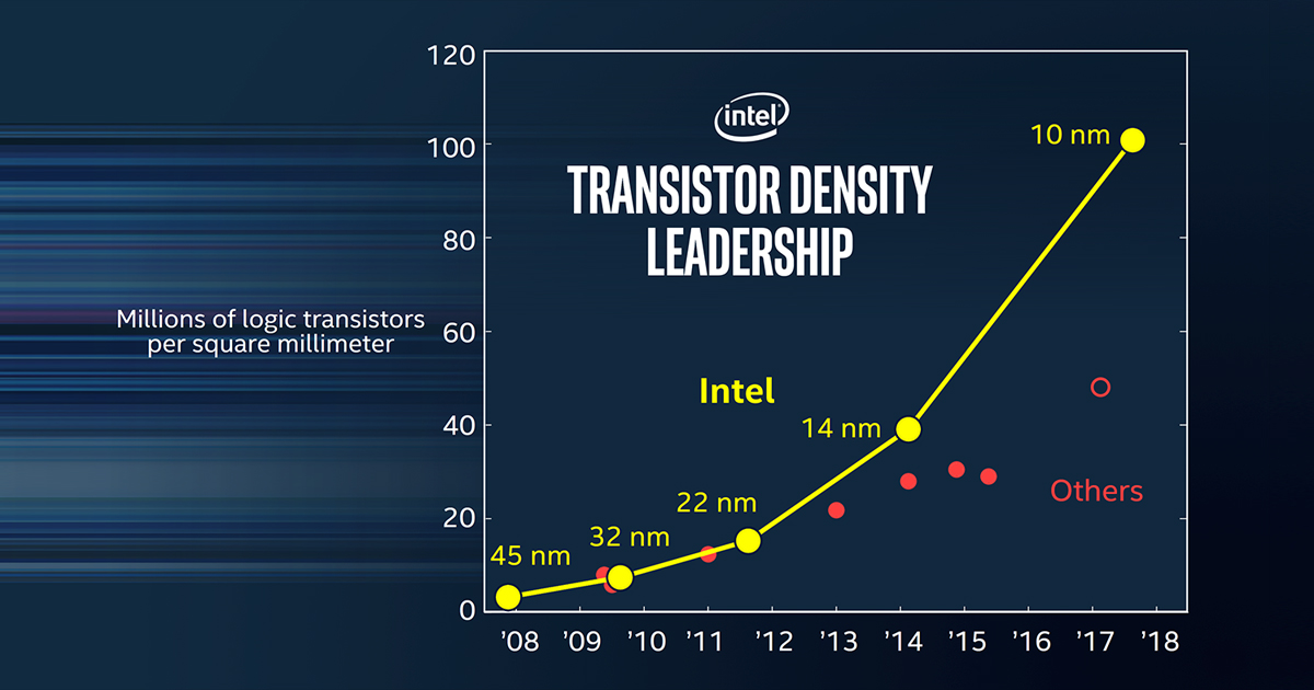 Intel officially announces their 10nm manufacturing technology