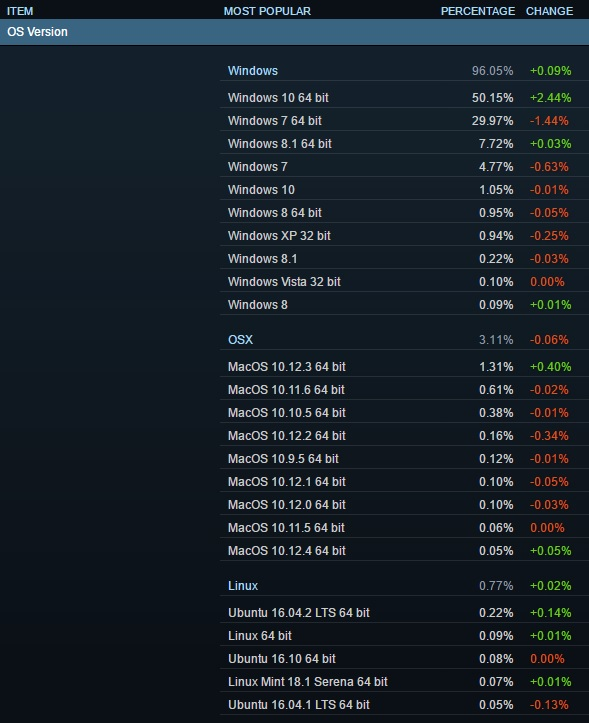 Windows 10 finally exceeds 50% market share on Steam's Hardware survey