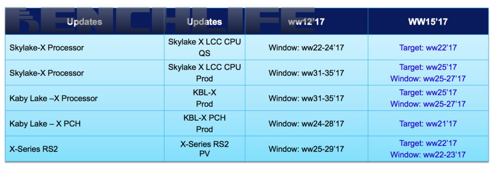 Intel's X299 series of CPUs/motherboards may launch sooner than expected