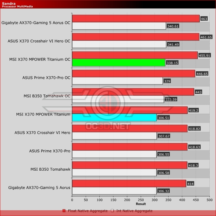 MSI X370 XPOWER Gaming Titanium Review