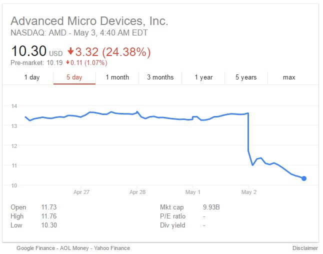 AMD stocks have fallen over 20% in 24 hours