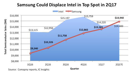 Samsung could dethrone Intel as the world's largest chipmaker this year