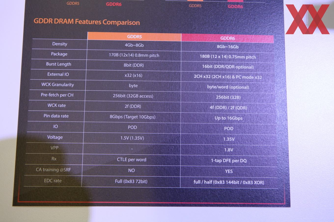 SK Hynix has shown their first GDDR6 wafers and specifications at GTC 2017