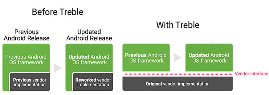 Google's Project Treble aims to end Android fragmentation