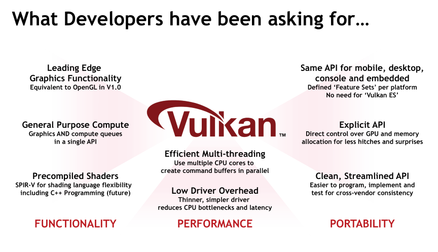 Khronos plans to merge OpenCL and Vulkan into a single API