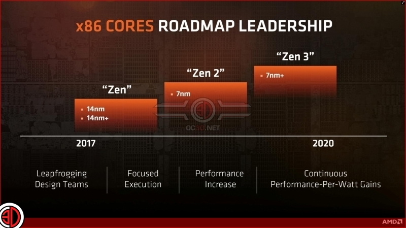 AMD to release a Ryzen refresh before Zen 2?