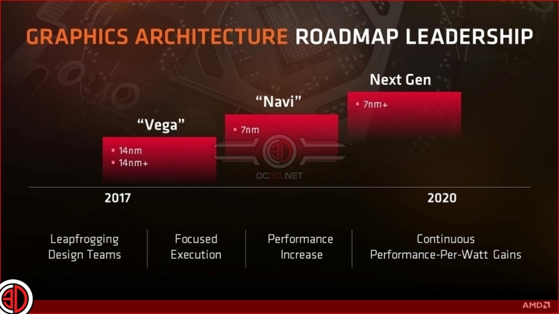 AMD plans to tape out 7nm products by the end of 2017