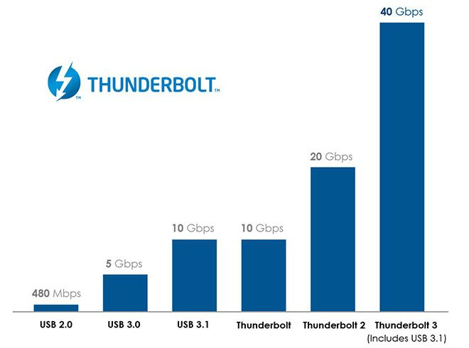 Intel has dropped royalty fees from the Thunderbolt 3 standard