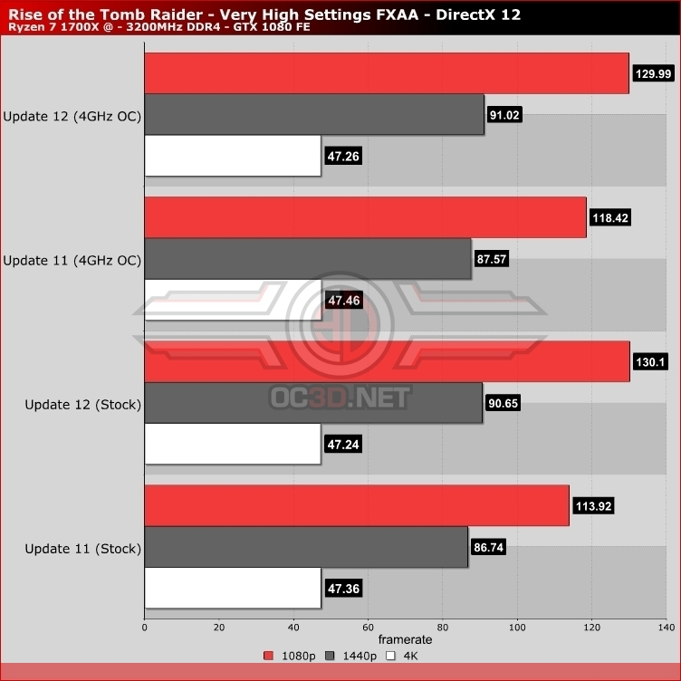 Rise of the Tomb Raider update - Has AMD Performance Ryzen?