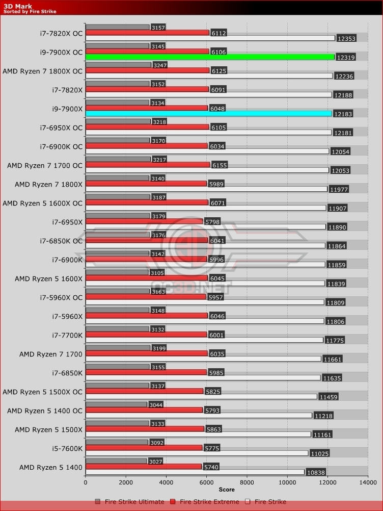 Intel i9 7900X Skylake-X Review