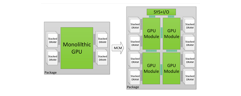 Nvidia plans to move to Multi-Chip GPU modules to scale past Moore's Law