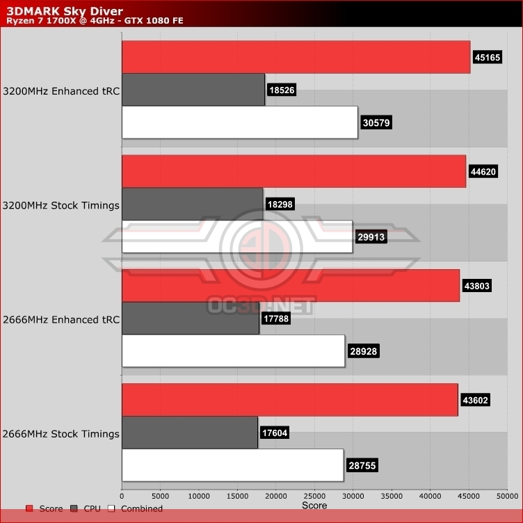 AMD Ryzen memory optimisation - The effect of tRC timings