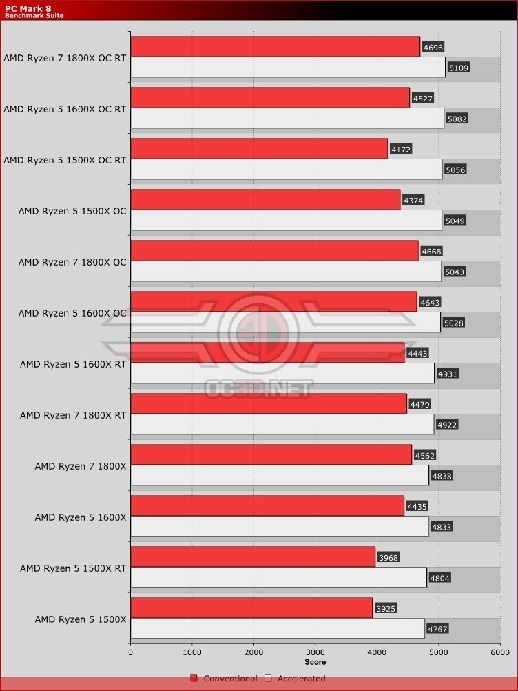 AMD Ryzen Retest Review