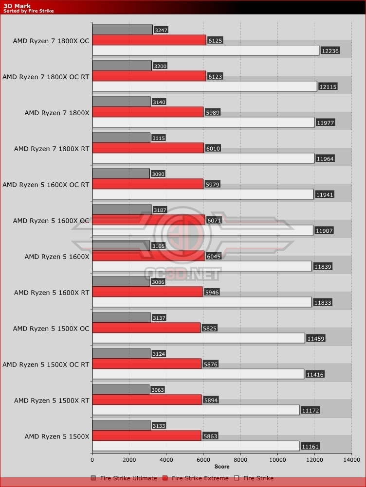 AMD Ryzen 3D Mark Fire Strike