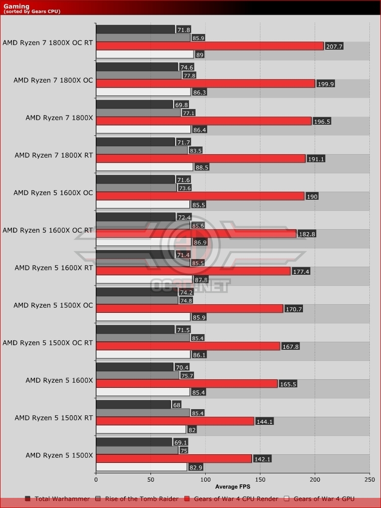 AMD Ryzen Gaming Performance Benchmarks