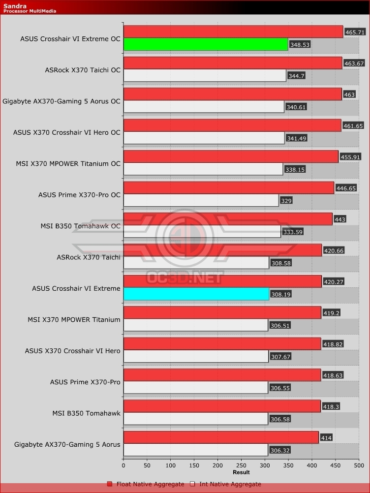 ASUS X370 Crosshair VI Extreme Review