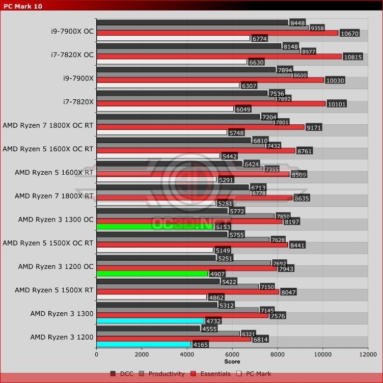 AMD Ryzen 3 1200 and 1300 Processors Review