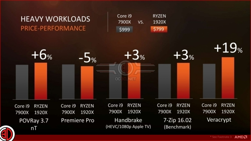 AMD reveals Ryzen Threadripper release date, 8-core model and additional info