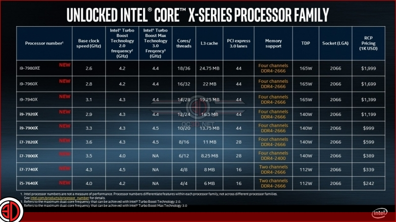 Intel officially reveals the specification of their high-end X299 CPU lineup