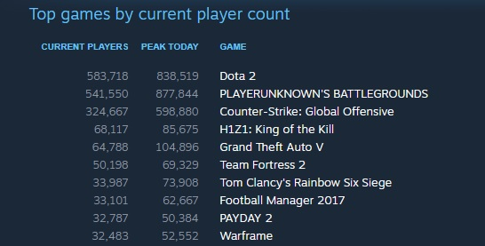 Playerunknown's Battlegrounds now has a higher player peak than DOTA 2