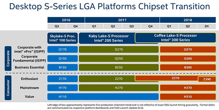 Leaked Intel roadmap reveal Z370 and Z390 enthusiast chipsets