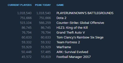 PLAYERUNKNOWN'S BATTLEGROUNDS has surpassed 1 million concurrent players