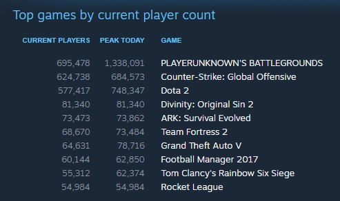 Playerunknown's Battlegrounds has surpassed DOTA 2's concurrent player record