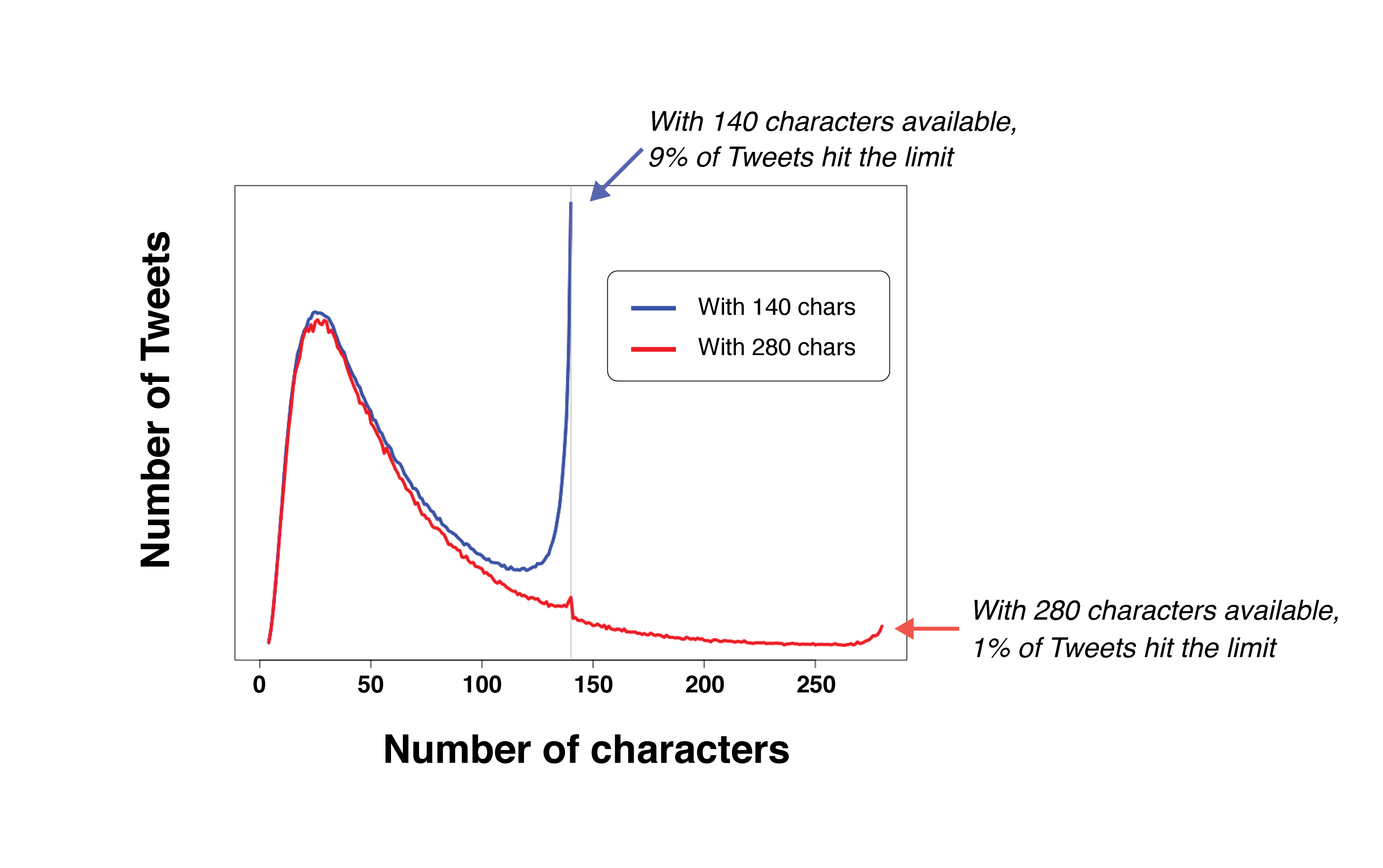 Twitter increases their character count to 280 for all users