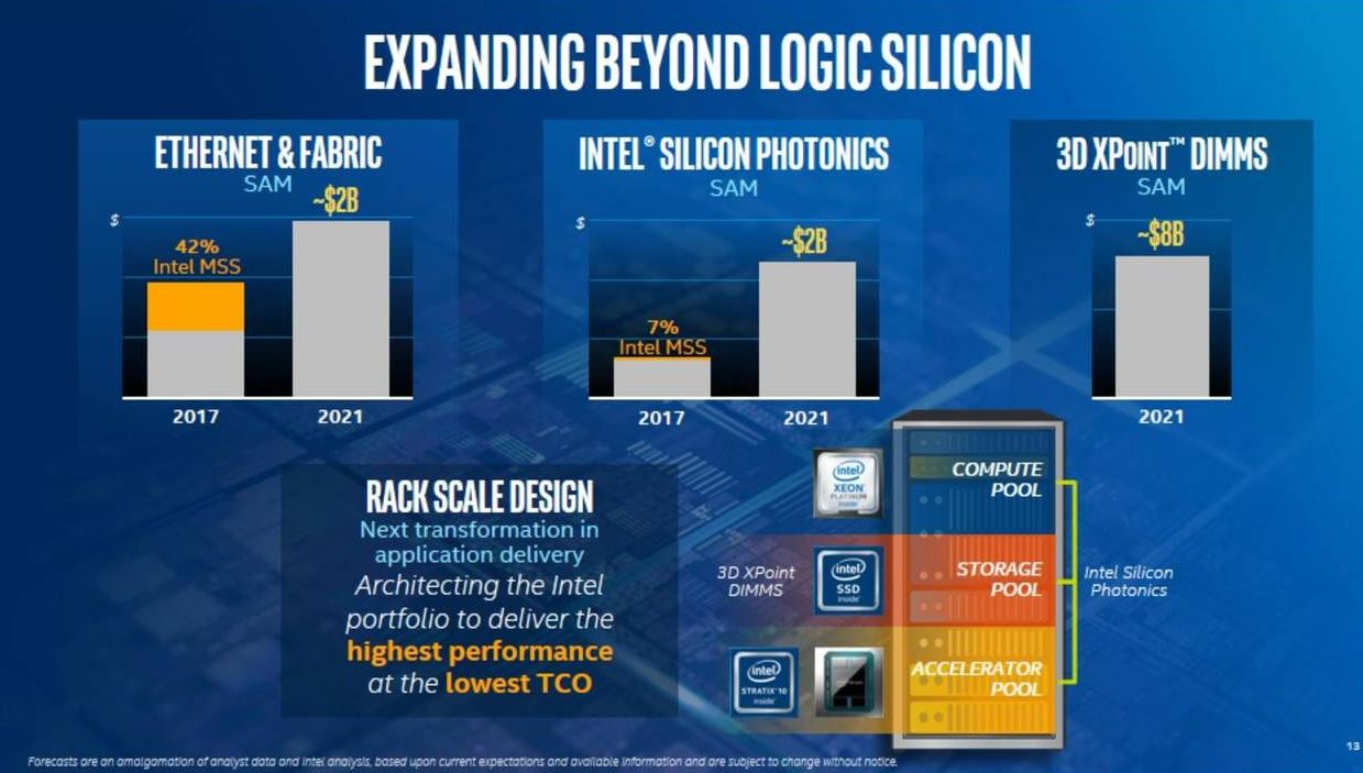 Intel are set to release Optane DIMMs in H2 2018