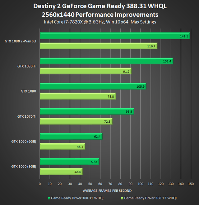 Nvidia's new Geforce 388.31 driver improves Destiny 2's performance by up to 53%