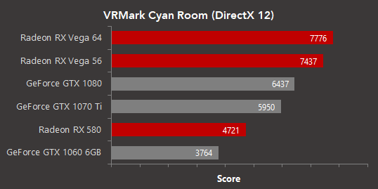 It looks like AMD offers the best performance in Futuremark's VRMARK Cyan Room DX12 benchmark